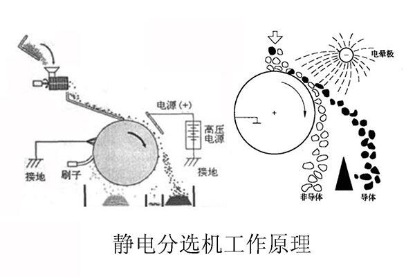 铝塑分离设备生产过程